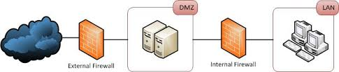firewalls   public dmz network architecture   information security    double firewall dmz