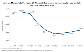 Marijuana <b>wholesale</b> prices on the rise in mature recreational markets