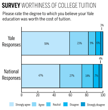 yale degrees worth the cost grads say
