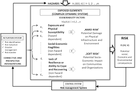 conceptual frameworks of vulnerability assessments for natural conceptual framework for holistic approach to disaster risk assessment and management 23 in