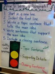 i love this idea how neat topic sentence is green supporting i love this idea how neat topic sentence is green supporting details are