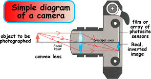 the camerathe further away the object is the smaller the image will be on the film or array of sensors  the above diagram is a simple camera  the type you would get