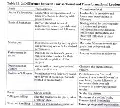 leadership characteristics principles types and issues  clipimage