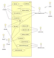 uml diagrams for hospital management   programs and notes for mcauml use case diagram for hospital management