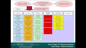 sample case studies for business analysis  sample case studies for business analysis