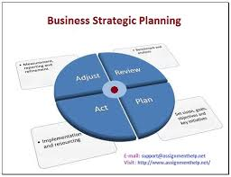 business strategy and planning strategic planning marketing