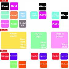 Обзор свойств и характеристик типов <b>рулонной пленки</b> GMP ...