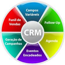 Resultado de imagem para tipos crm - customer relationship management