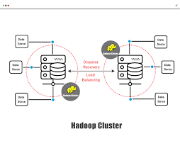 hadoop business intelligence project for an e commerce firm solution design develop and deploy a hadoop and spark stack bi cluster