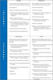 swot analysis mba crystal ball major topics in business strategy