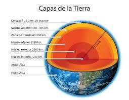 Image result for imagenes de las capas de la tierra