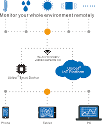 Ubibot WiFi <b>Environment Sensors</b> | Wireless <b>Temperature</b> ...