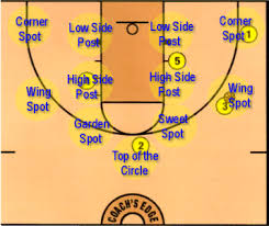 introduction to the triangle offensethe third concept you must understand in teaching the triangle offense is that there are specific spots on the court which are identified to help players