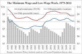 the bare minimum labor standards and american inequality union decline and male wages 1979 2013