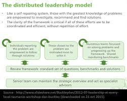 distributed leadership leiderschap1gb2