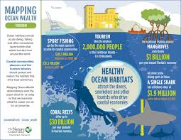 Image result for diving Quantitative Infographics