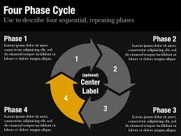 cycle diagram template for keynote and powerpoint   slidevanafour phase cycle slide
