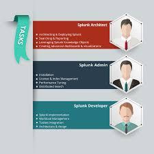 splunk careers your pathway to hot big data jobs splunk career job tasks
