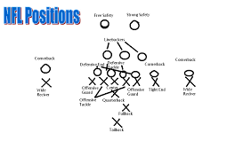 football positions diagram  homefan    s  minute guide to football   page four of five focuses on the football field diagram   player positions   and roles