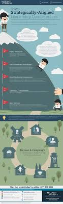 best ideas about leadership competencies select strategically aligned leadership competencies infographic