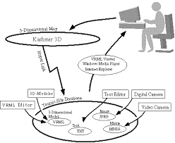 system diagram of tourist information systemsystem diagram of tourist information system