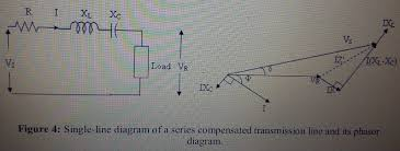 Draw Phasor Diagram Online Effect Of Series And Shunt Compensation On Voltage Stabilityouredu