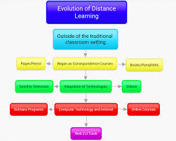 gina s blog world laureate education producer n d b distance learning continuum media file retrieved from class waldenu edu