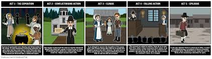 the crucible summary allegory the crucible characters the crucible five act structure