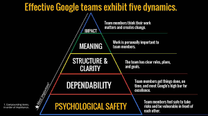 what google learned about creating effective teams site24x7