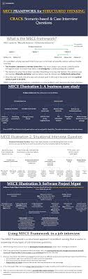mece framework for structured thinking recruiter s super blog mece framework for structured thinking