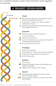 building a design driven culture company in a braided design model three functions work together in lockstep