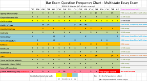 multistate essay exam subject frequency chart jd advising looking for a good multistate essay exam subject frequency chart we have compiled a chart of the essay subjects tested on the multistate essay exam since