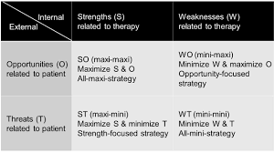 analysis of strengths weaknesses opportunities and threats as a so strategy