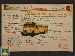 anchor charts the pensive sloth renewable and nonrenewable resources school bus anchor chart from the pensive sloth