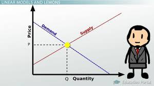 Resultado de imagen de linear functions in real life