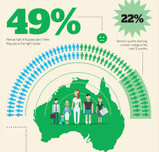 how to create a career action plan think bespoke 1 career change statistics in