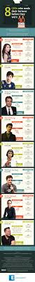 8 ceos who made their fortune before they were 30 infographic 8 ceos who made their fortune before they were 30