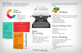 writing essay structure how to write an essay   academic paper blog the essay structure is the same