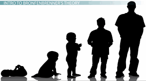 gender differences the nature versus nurture debate video bronfenbrenner s microsystem definition concept