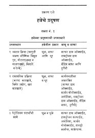 speech on pollution in marathi marathi polution water pollution in hindi conclusion of pollution water pollution causes in hindi water pollution hindi essay topic on