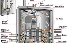 electrical panel breaker box diagram  philippine electrical code    electrical circuit breaker panel diagram