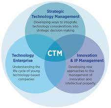 centre for technology management ctm institute for research themes