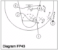 how to teach half court basketball pattern offenses beginning at    basketball play     diagram fp