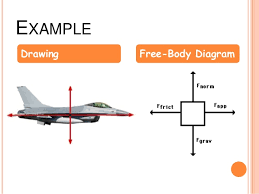 diagrams and friction      example drawing free body diagram