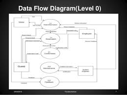 information system design lab hotel reservation data flow diagram context level       troubleshooters