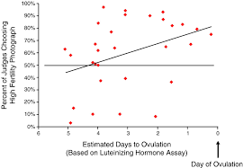Ovulatory shifts in human female ornamentation: Near ovulation ...