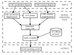 meta model mechanismtool architecture