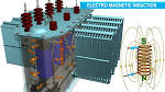 How does a power transformer work