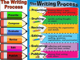 Writting skills SlideShare       types of writing