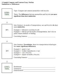 comparison essay outline examplepoint by point comparison essay outline